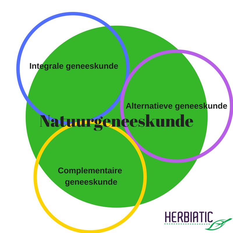 complementaire alternatieve integrale geneeskunde